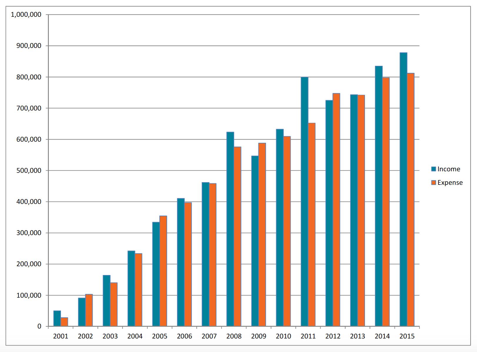 Mosaic's financial growth